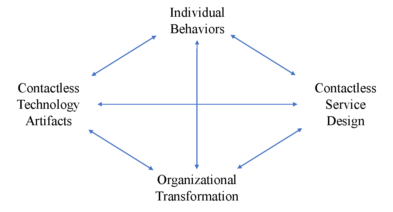 """Diagram showing interlinked components"""