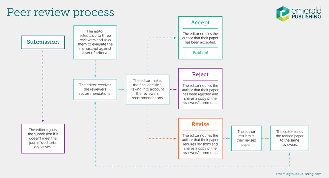 Peer review process infographic