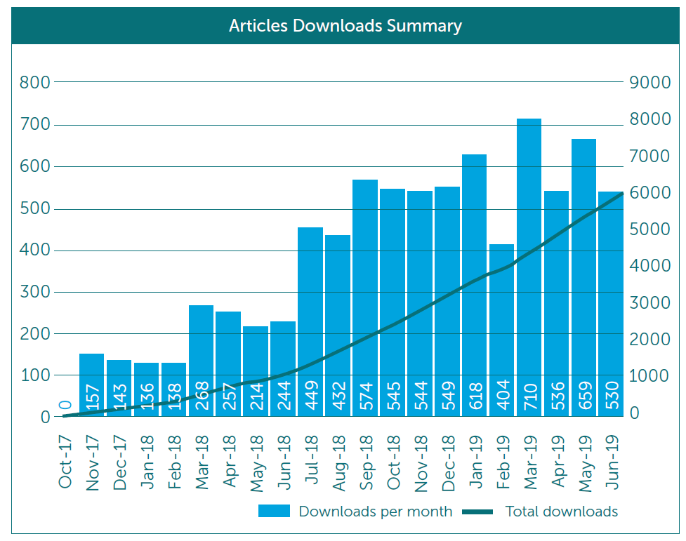 articles download summary