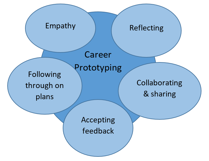 Career prototyping