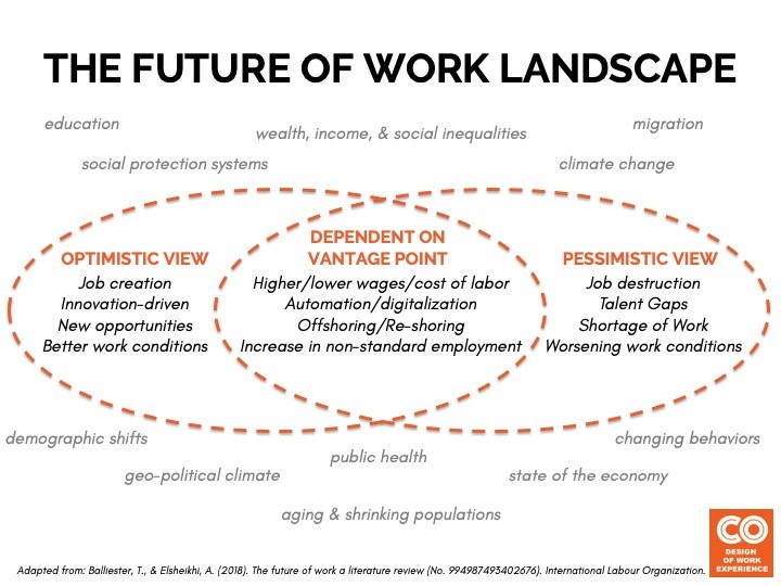 The future of work landscape
