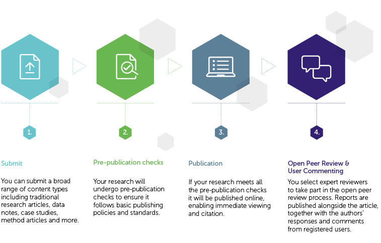 Open access peer review infographic