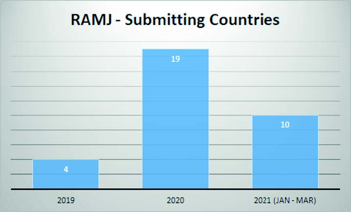 RAMJ submitting countries