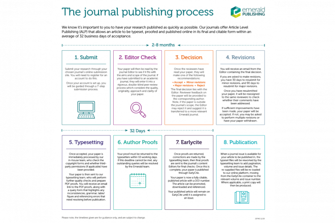 Infographic showing the journal publishing process